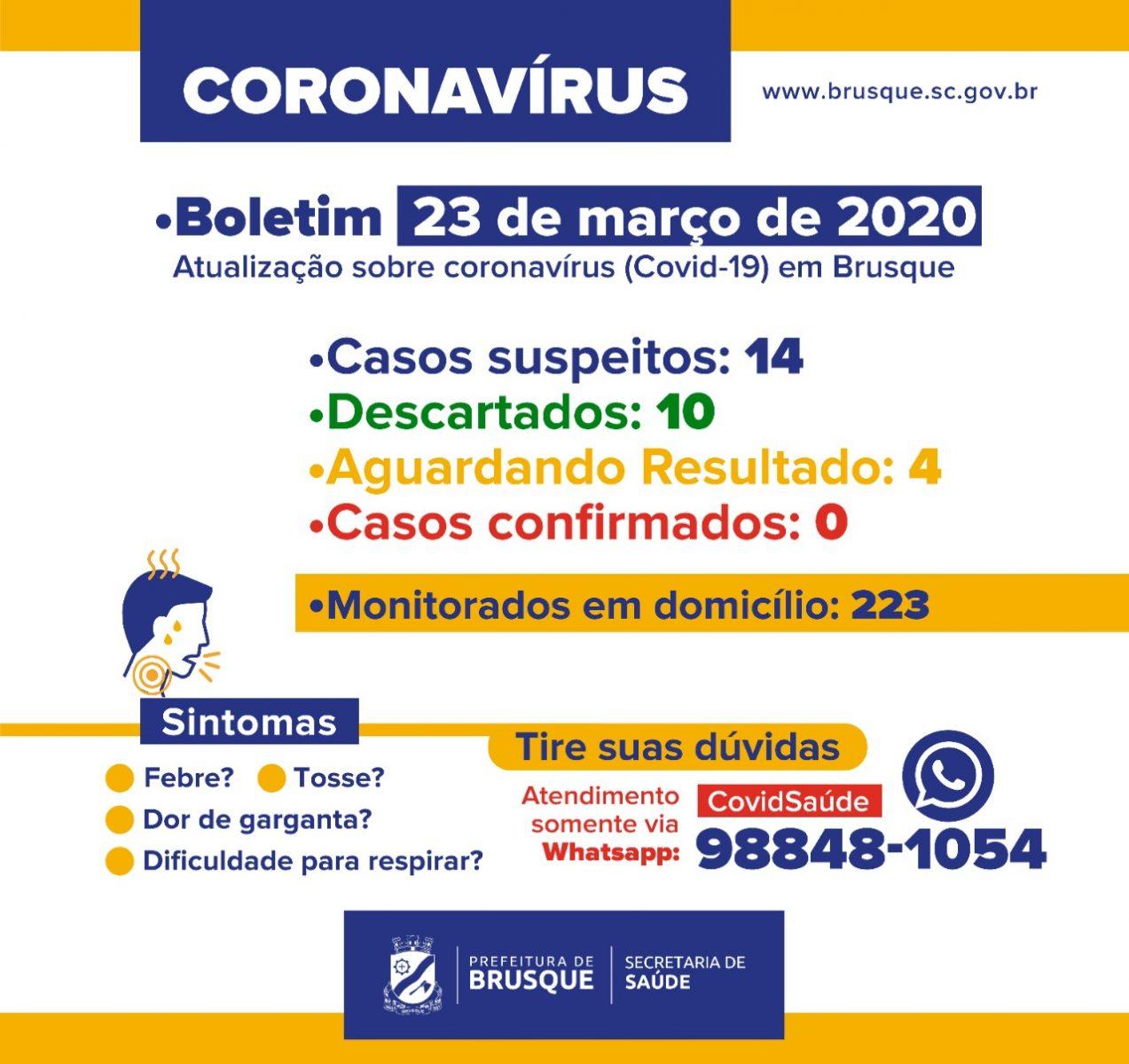 Prefeitura de Brusque divulga novo boletim epidemiológico (23/03)