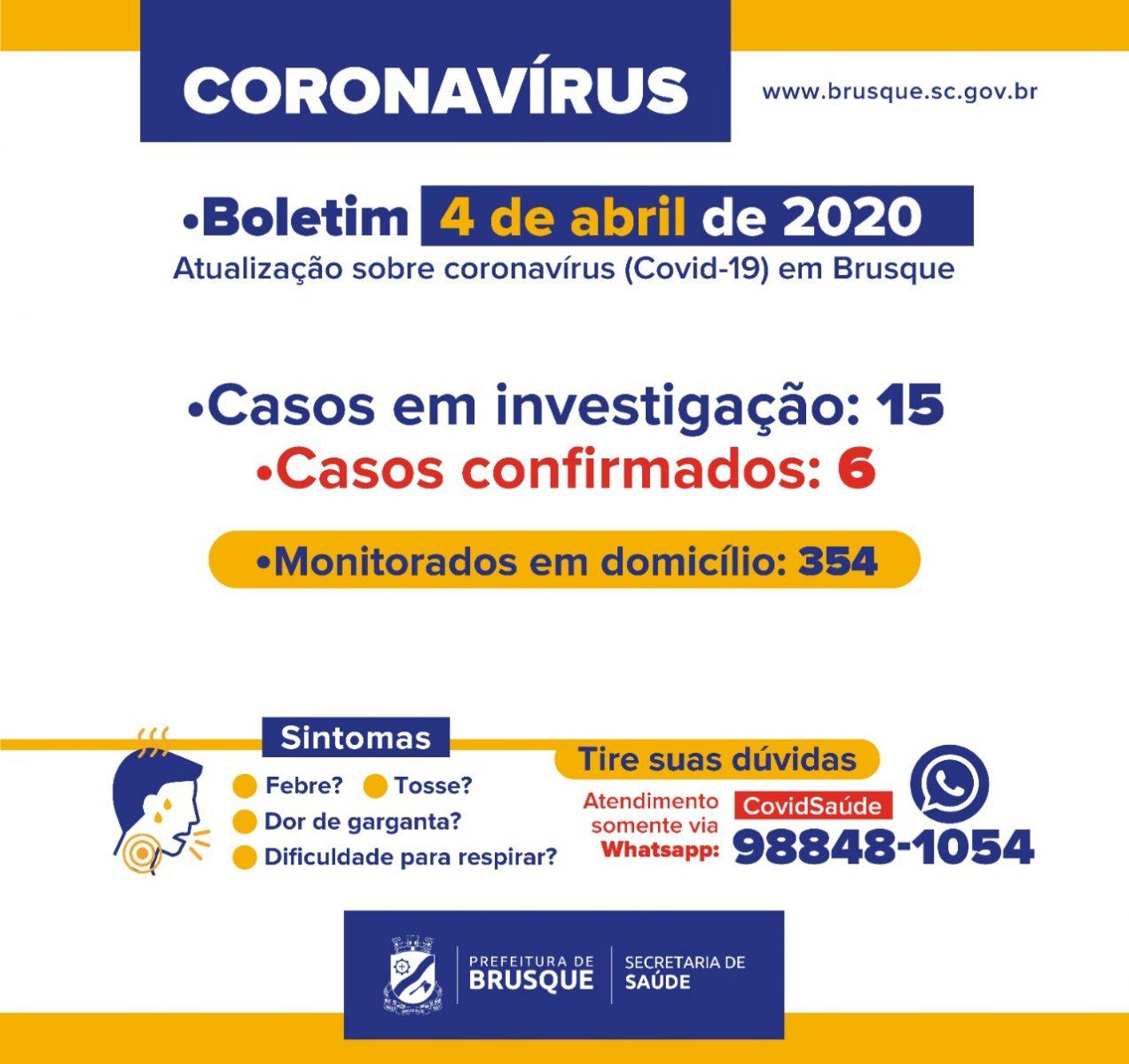 Mais dois casos confirmados de coronavírus em Brusque. Ao todo, seis já foram diagnosticados