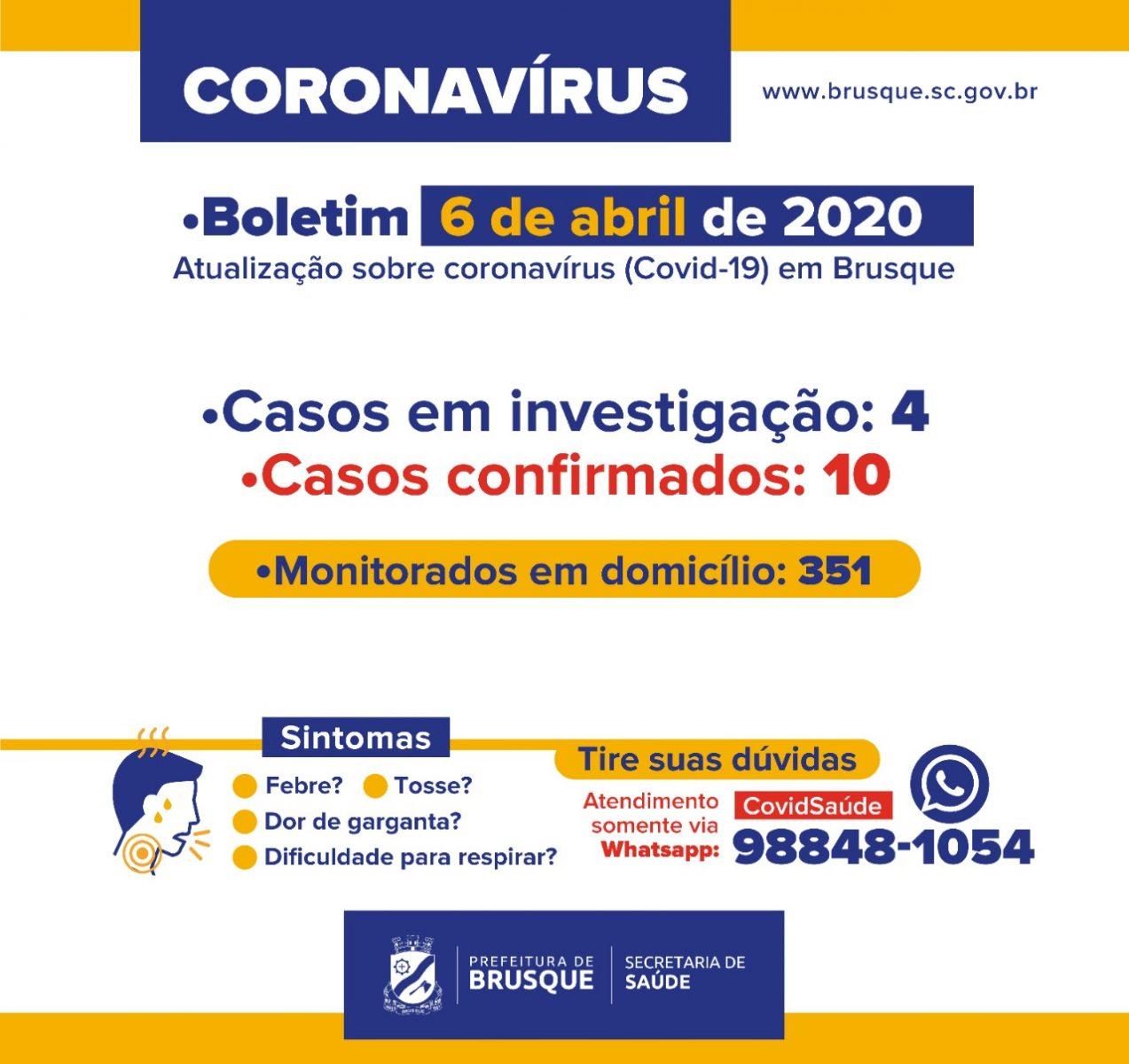 Sobe para 10 os pacientes com coronavírus em Brusque