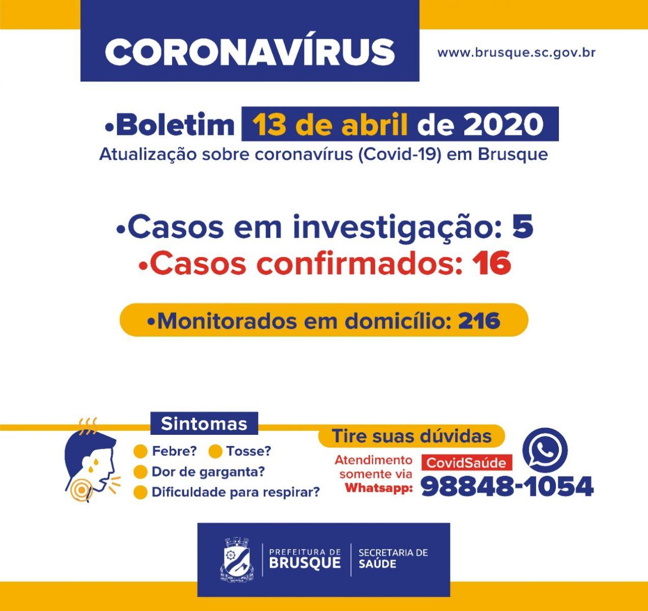 Brusque continua com 16 casos confirmados de coronavírus (Covid-19)