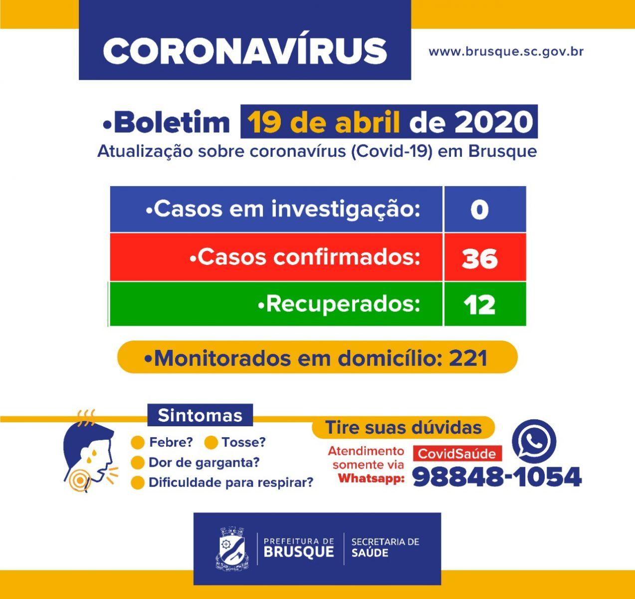 Sobe para 36 os casos de coronavírus em Brusque