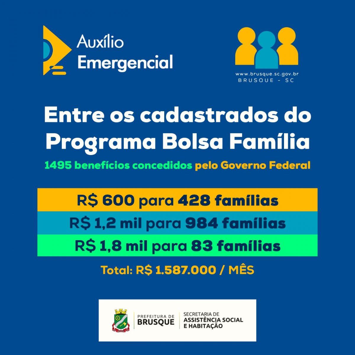 Quase 1.5 mil pessoas cadastradas no Bolsa Família vão receber o auxílio emergencial em Brusque