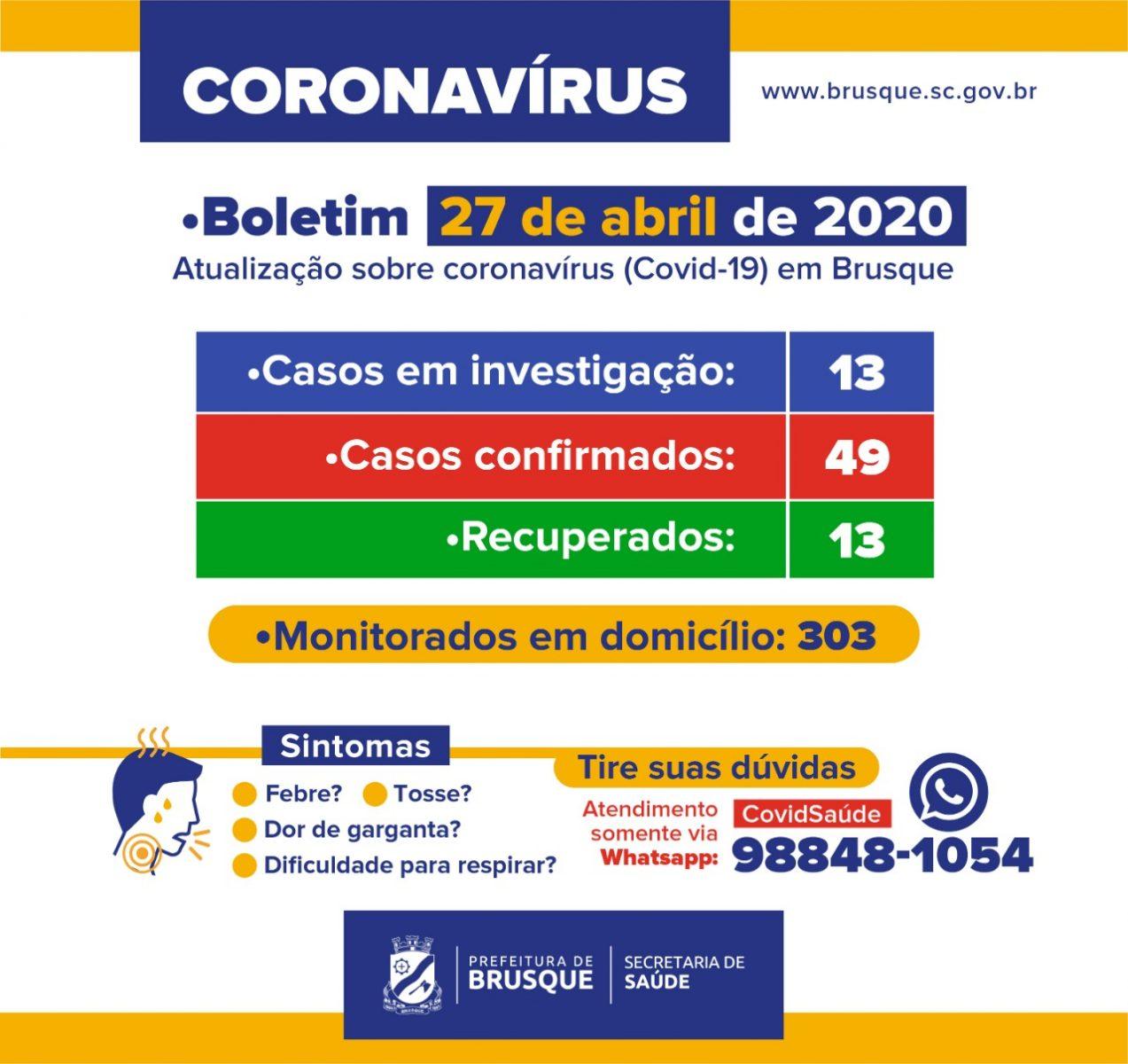 Brusque registra mais um caso de coronavirus. Números agora chegam a 49