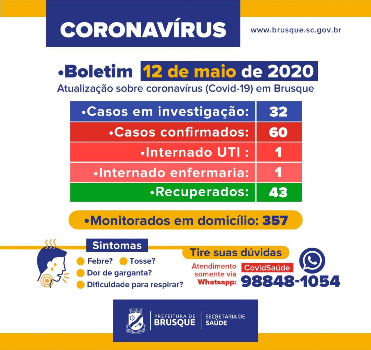 Brusque continua com 60 casos confirmados de Covid-19