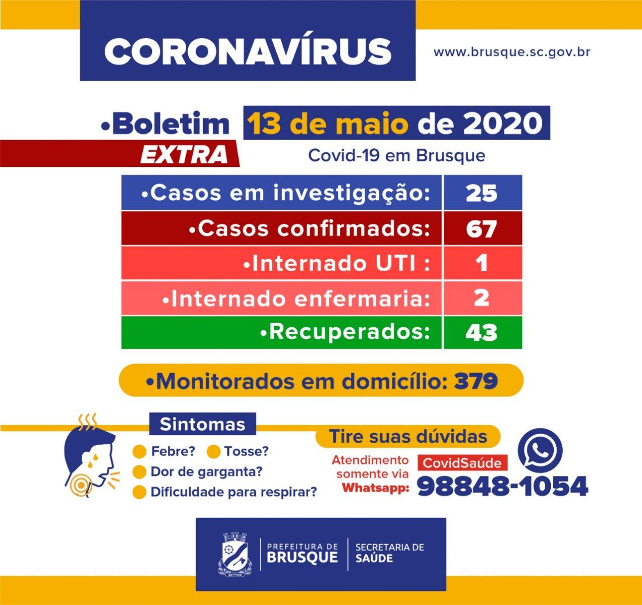 Boletim extra: Brusque registra 67 casos de Covid-19