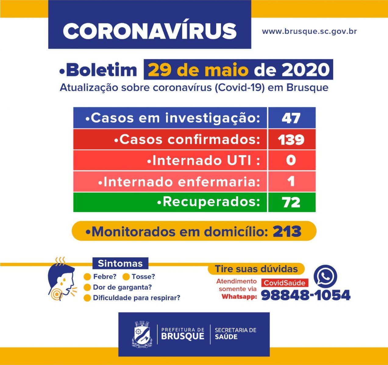 Sobe para 139 número de casos de Covid-19 em Brusque