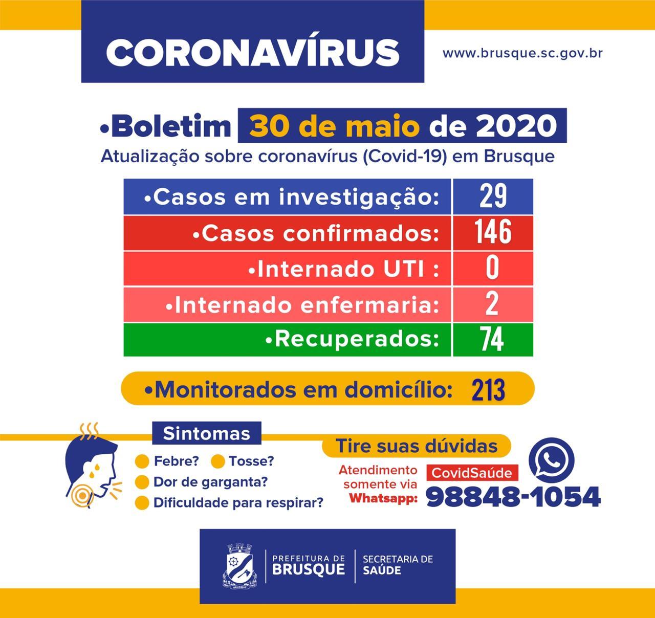 Boletim Epidemiológico: 146 casos confirmados de coronavírus em Brusque. 74 recuperados
