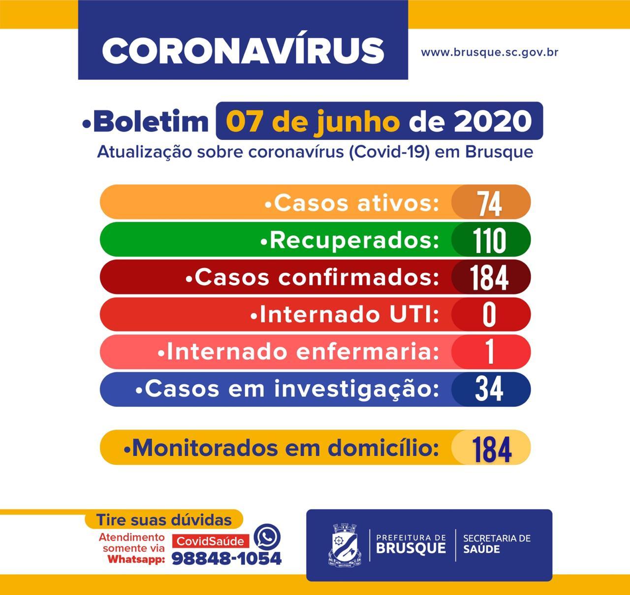 Brusque registra 74 casos ativos da COVID-19. Número de recuperados é de 110, segundo Boletim divulgado neste domingo (7)