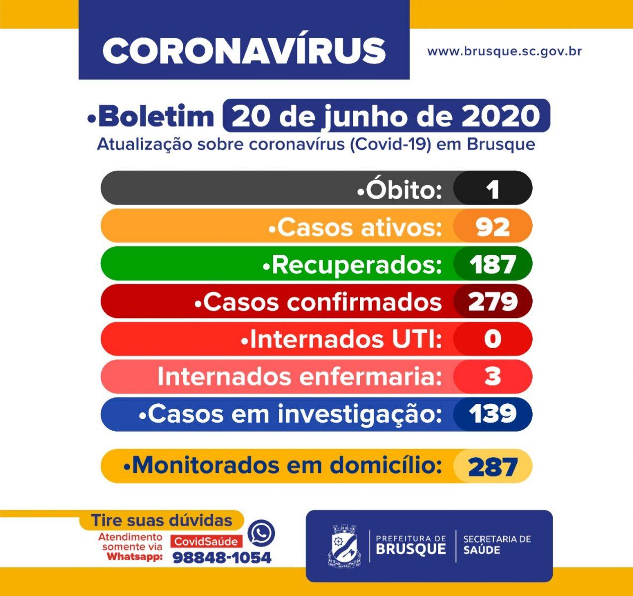 COVID-19 – Boletim Epidemiológico, 20-06