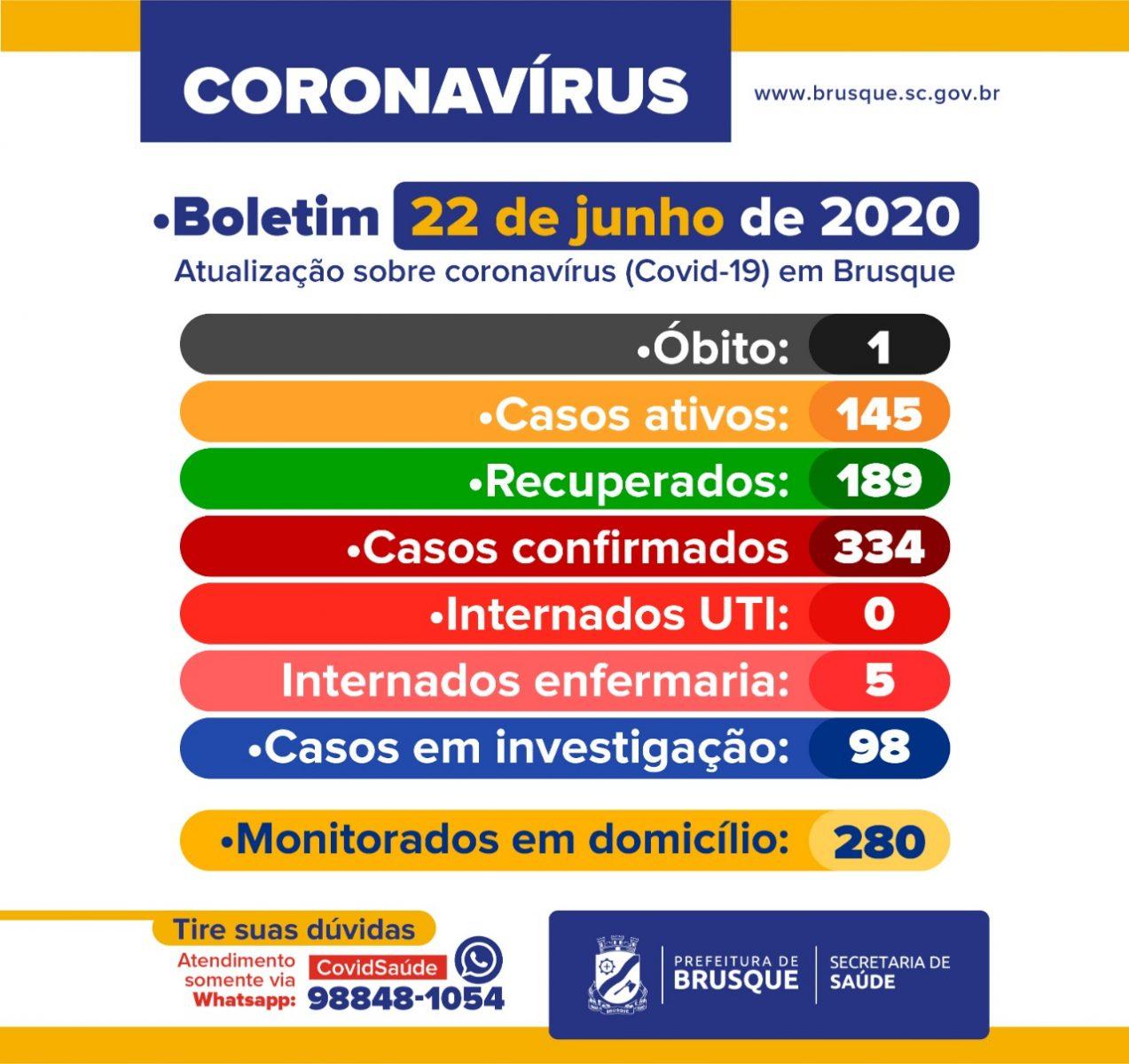 Confira o boletim epidemiológico da Prefeitura de Brusque dessa segunda-feira (22)
