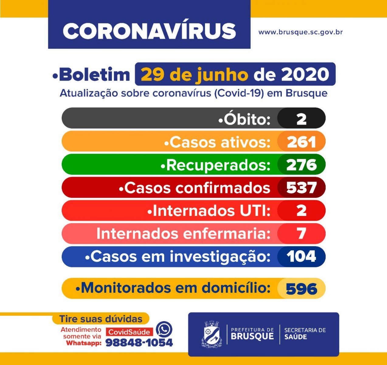Confira o boletim epidemiológico da Prefeitura de Brusque nesta segunda-feira (29)