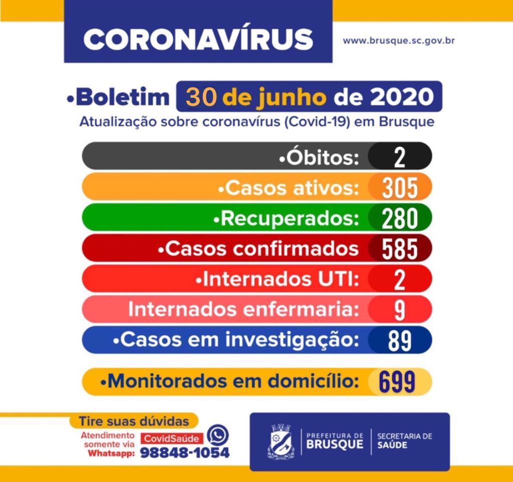 Boletim COVID-19 (30/06): 48 novos casos nas últimas 24 horas