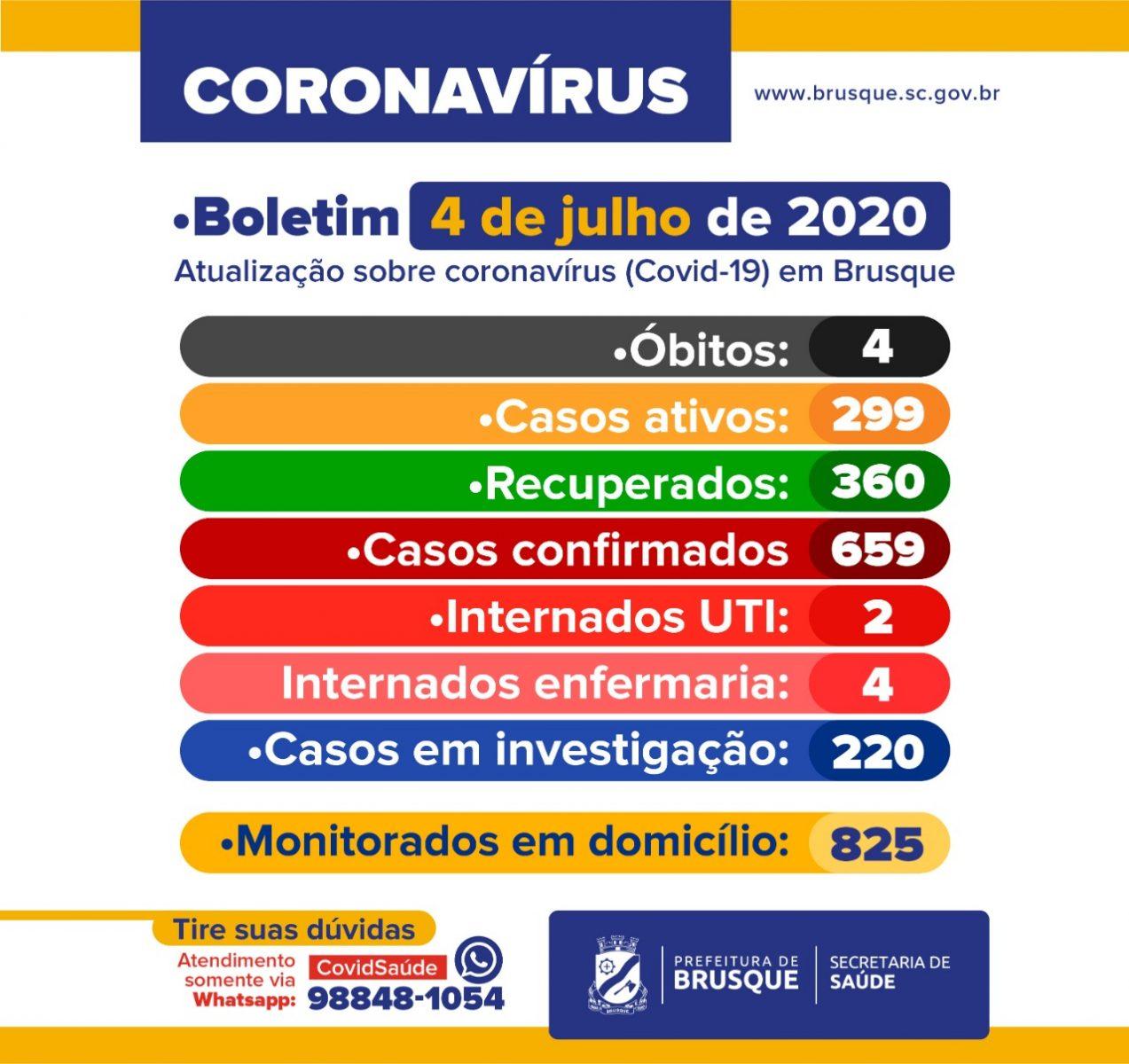 Confira o Boletim Epidemiológico da Prefeitura de Brusque deste sábado (04)