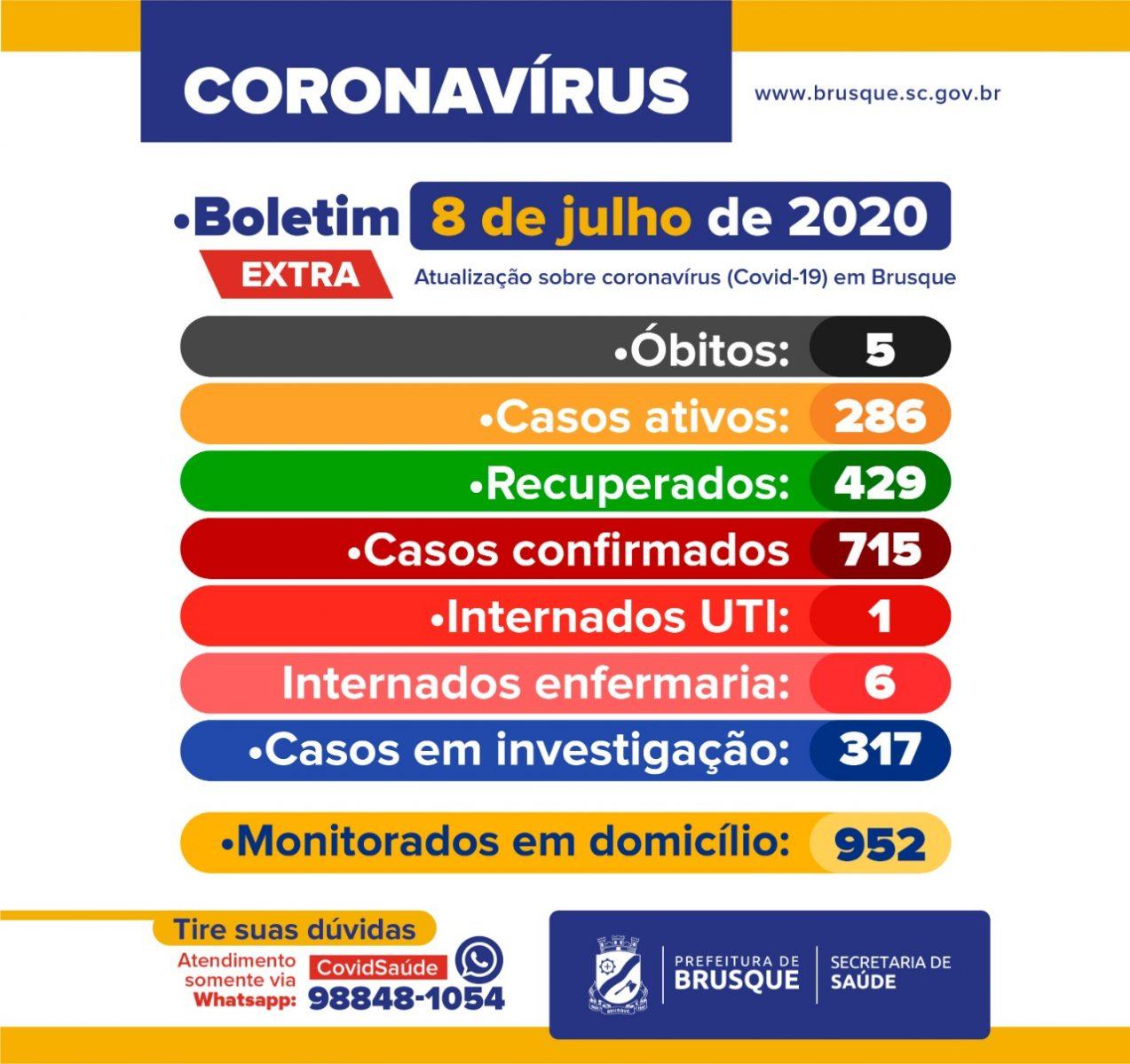 Quinta morte por COVID-19 em Brusque