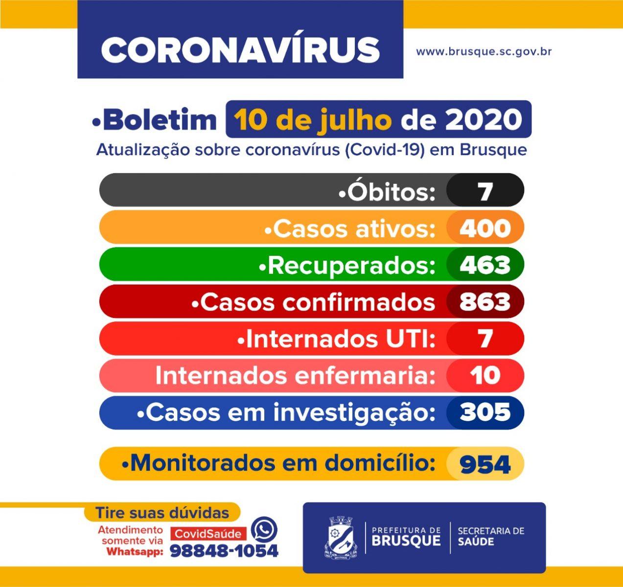 Confira o boletim epidemiológico da Prefeitura de Brusque nesta sexta-feira (10)