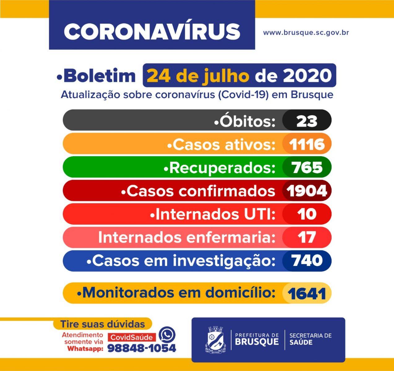 Confira o boletim epidemiológico da Prefeitura de Brusque nesta sexta-feira (24)