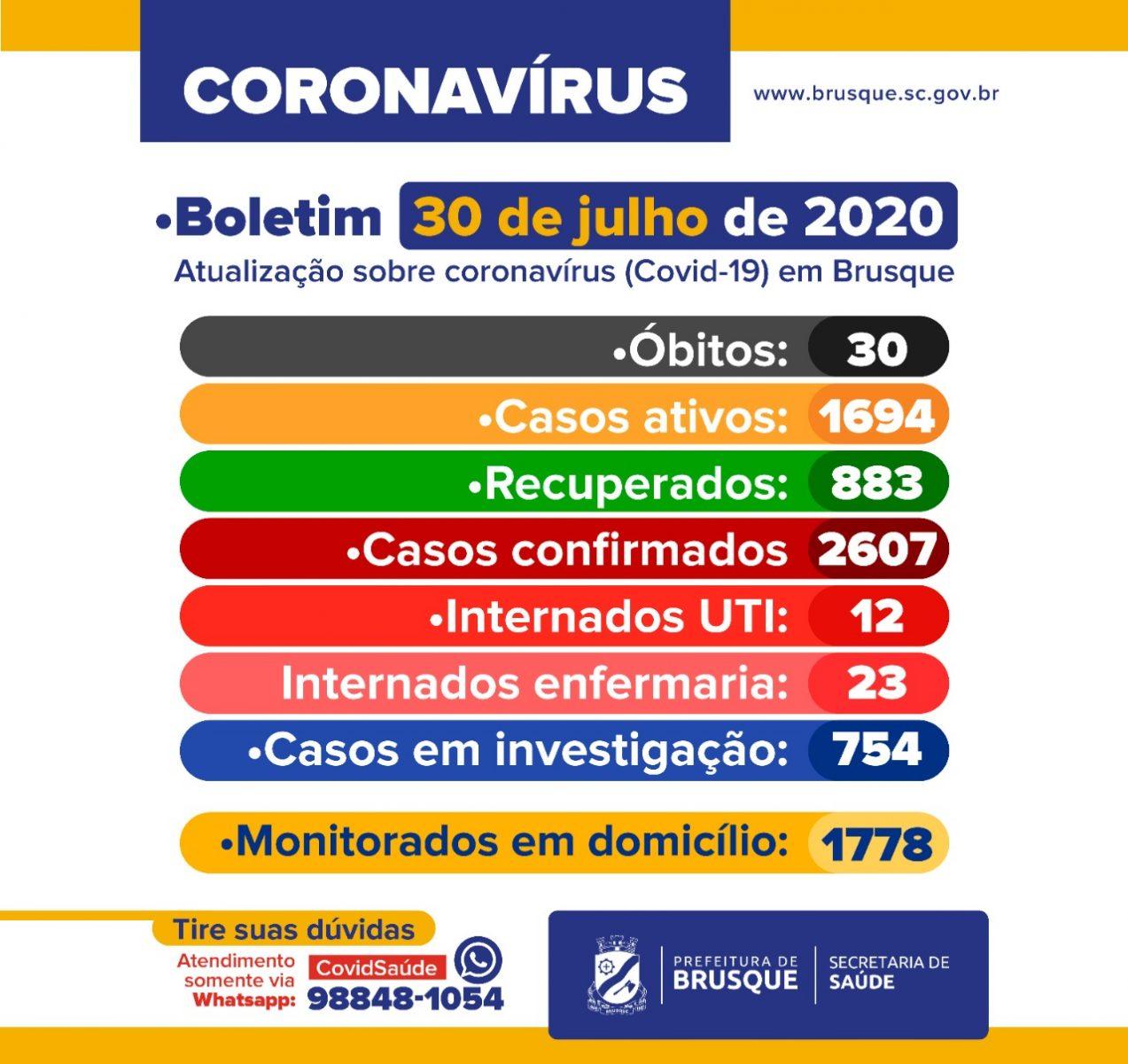 Confira o Boletim Epidemiológico desta quinta-feira (30)