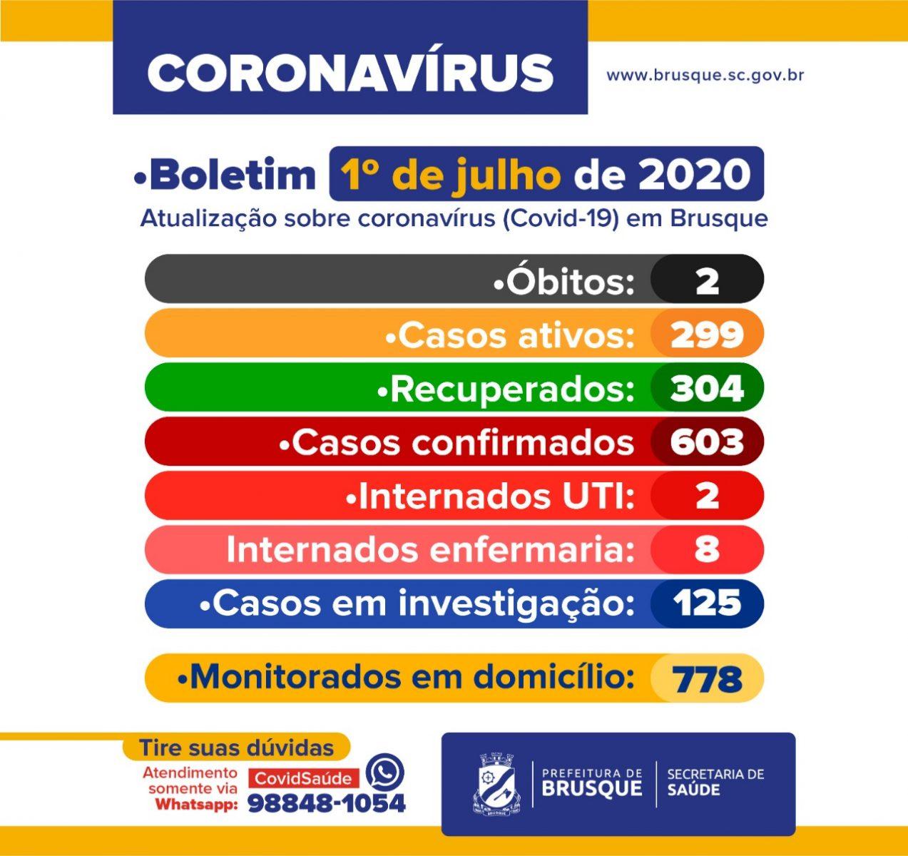 Confira o Boletim Epidemiológico da Prefeitura de Brusque desta quarta-feira (01)