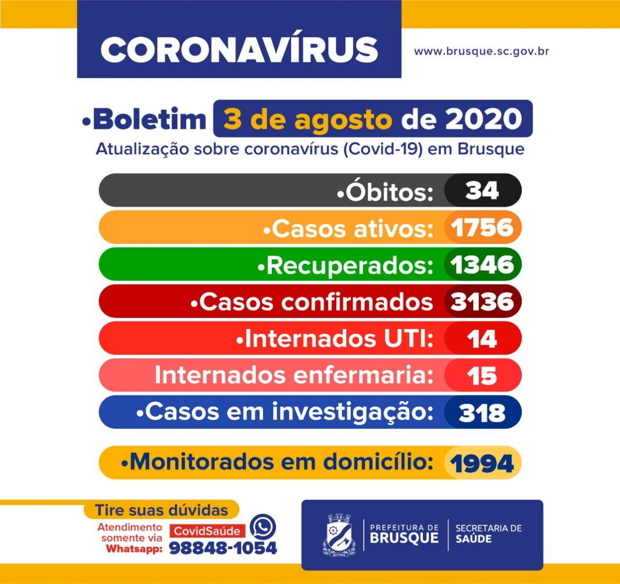 Confira o Boletim Epidemiológico desta sengunda-feira (03)