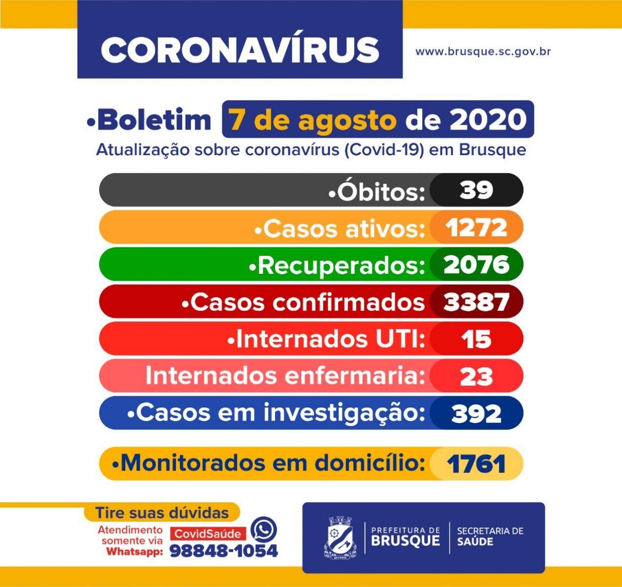 Confira o Boletim Epidemiológico ampliado desta sexta-feira (7)