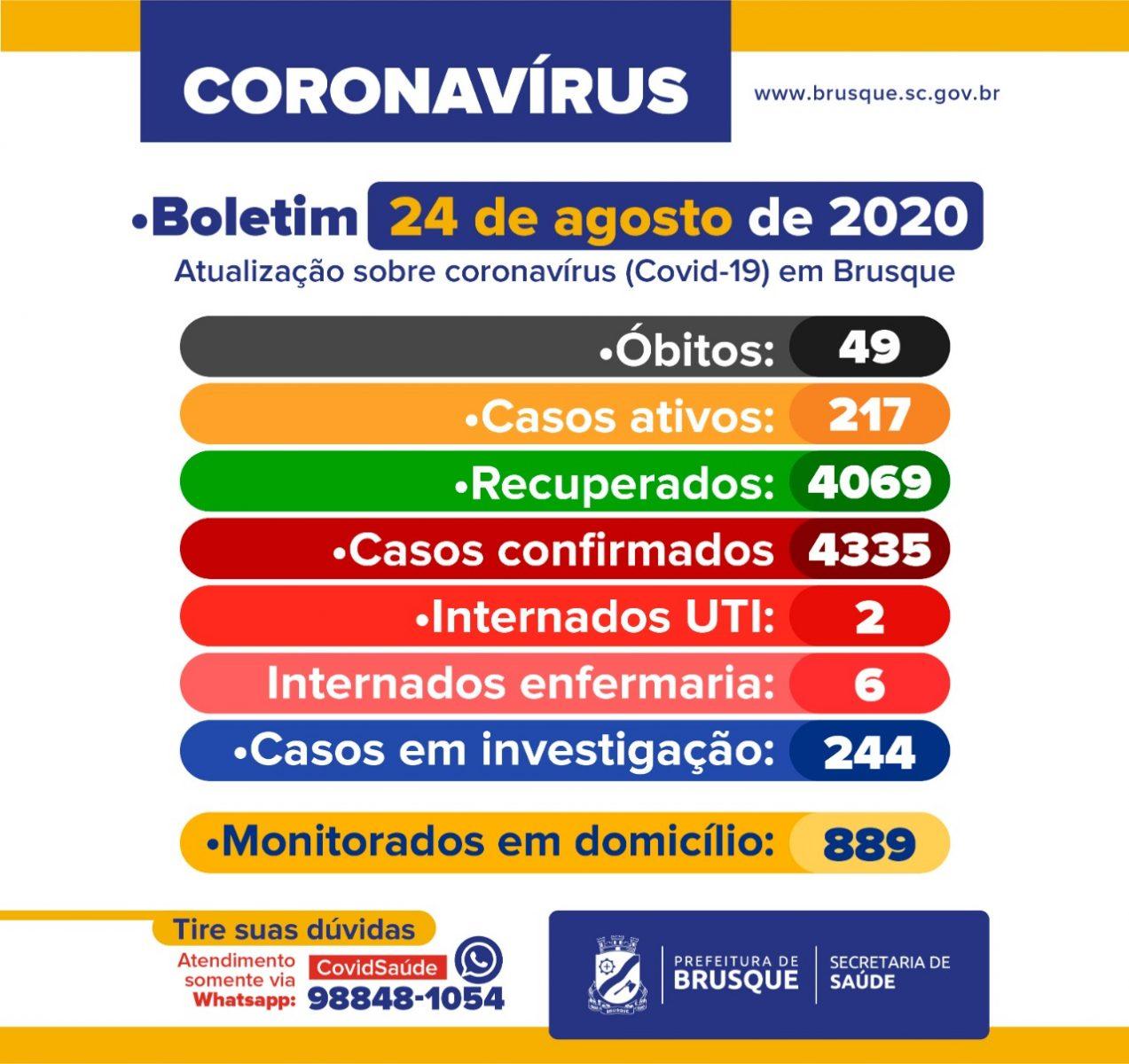 COVID-19: Boletim epidemiológico desta segunda-feira (24) de agosto