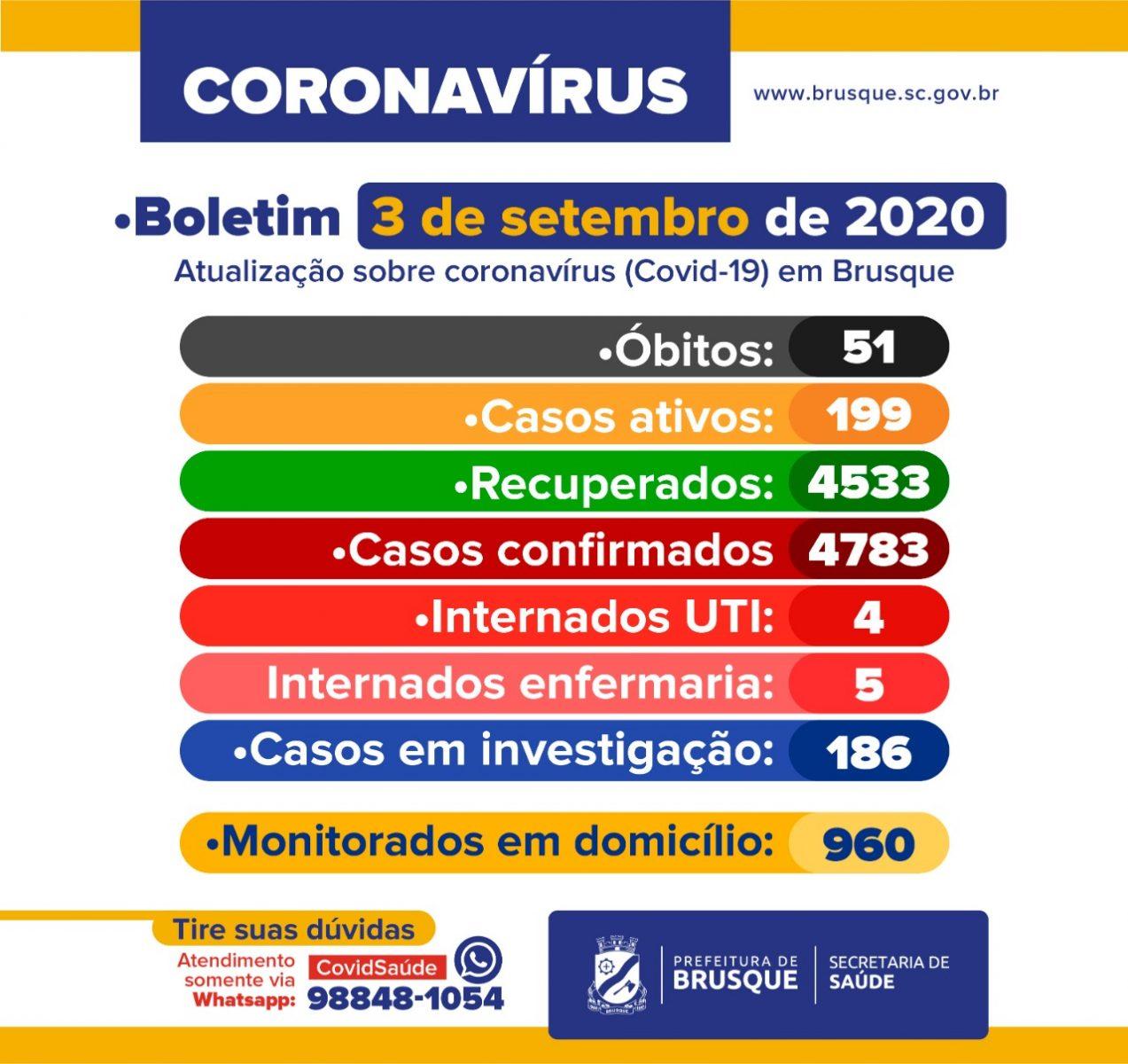 COVID-19: Boletim epidemiológico desta quinta-feira, 3 de setembro