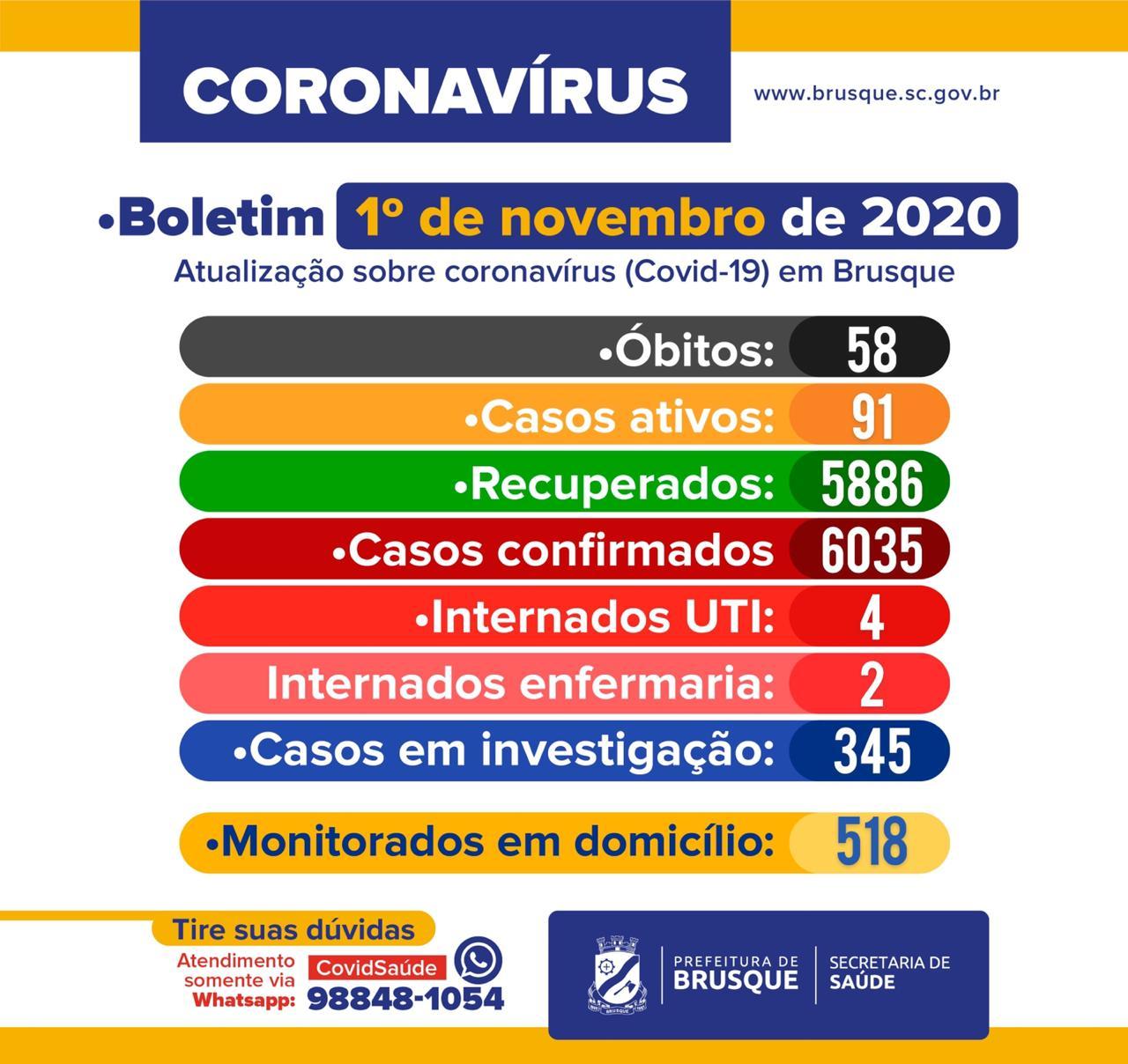 COVID-19: Boletim epidemiológico 1º de novembro