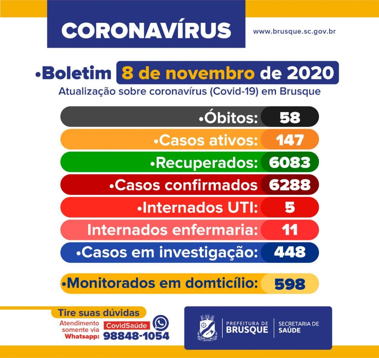 Confira o boletim epidemiológico deste domingo, 08 de novembro