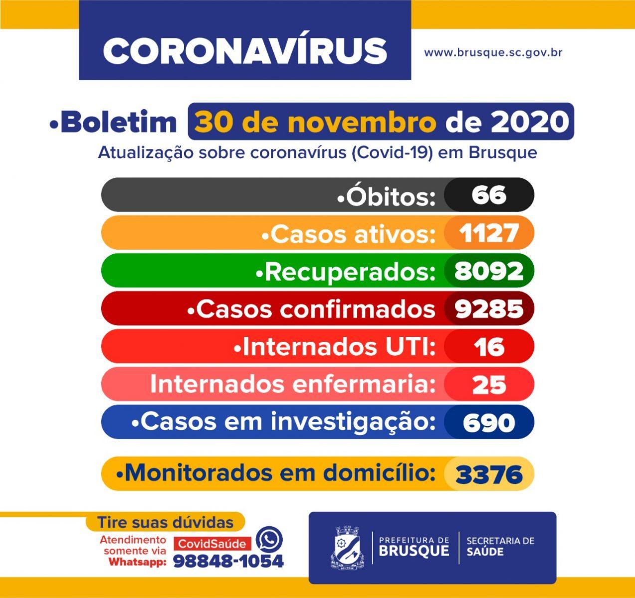 Confira o boletim epidemiológico desta segunda-feira, 30 de novembro