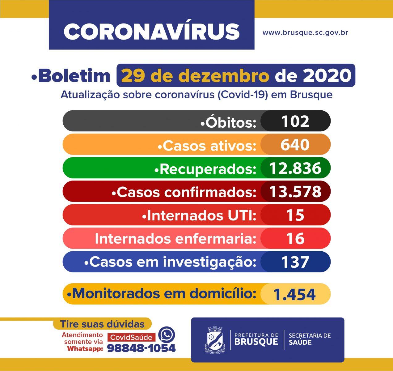 Brusque registra mais quatro mortes por Covid-19. Confira o boletim epidemiológico desta terça-feira (29)