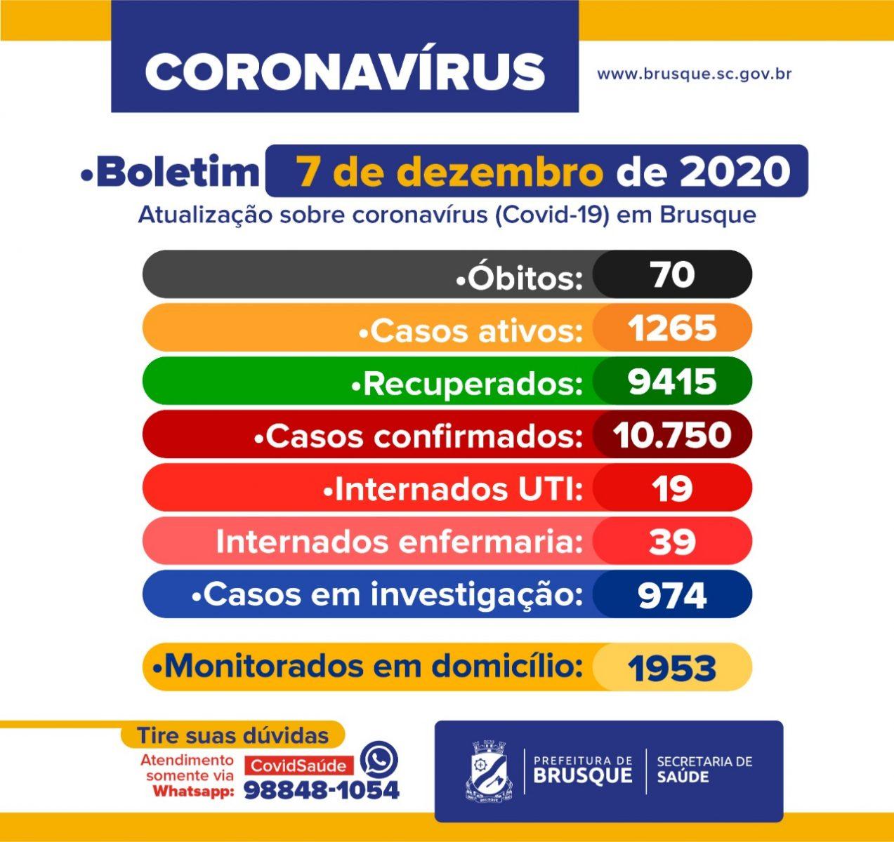 Covid-19: Boletim epidemiológico de 7 de dezembro