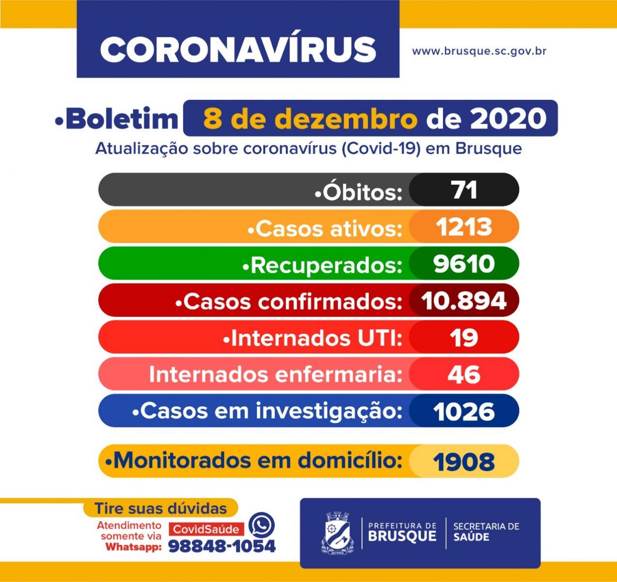 Covid-19: Boletim epidemiológico de 8 de dezembro