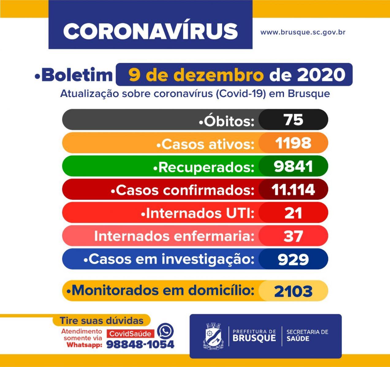 Covid-19: Boletim epidemiológico de 9 de dezembro
