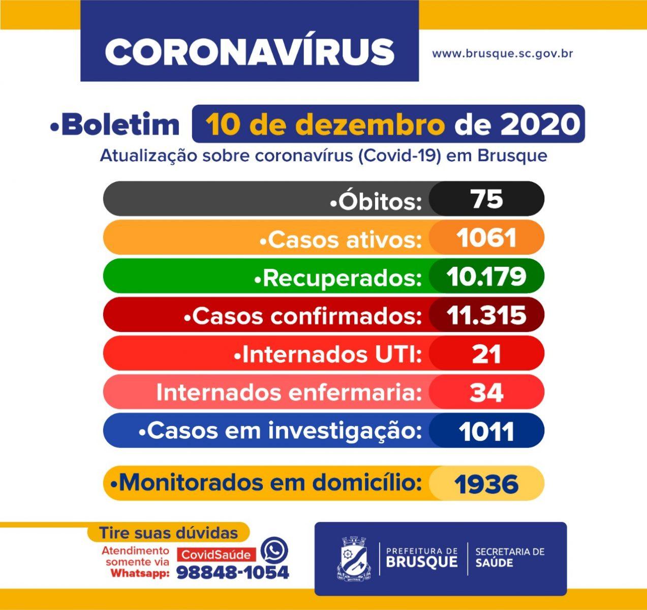 Covid-19: Boletim epidemiológico de 10 de dezembro