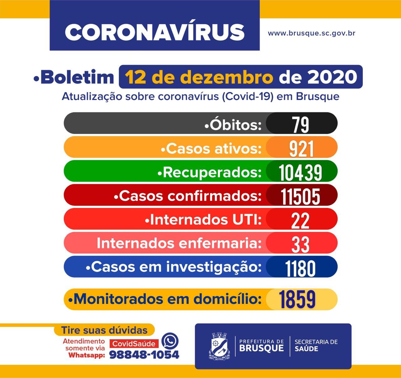 Brusque registra mais uma morte por coronavírus. Confira o boletim epidemiológico deste sábado (12)