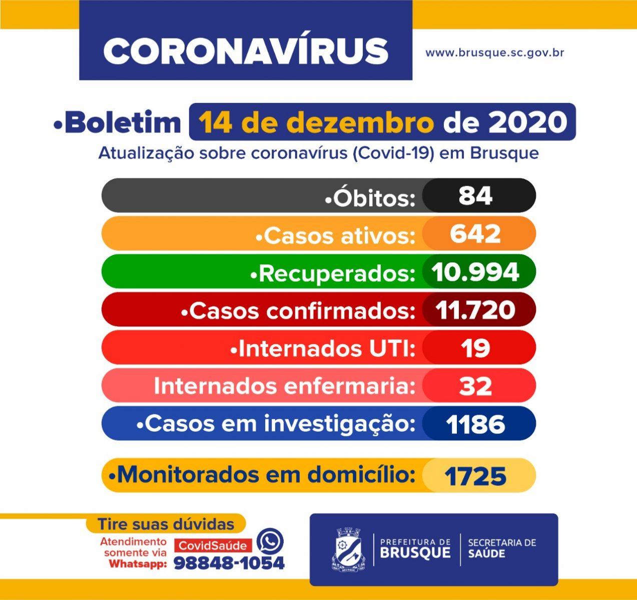 Brusque registra mais duas mortes por Covid-19. Confira o boletim epidemiológico desta segunda-feira (14)