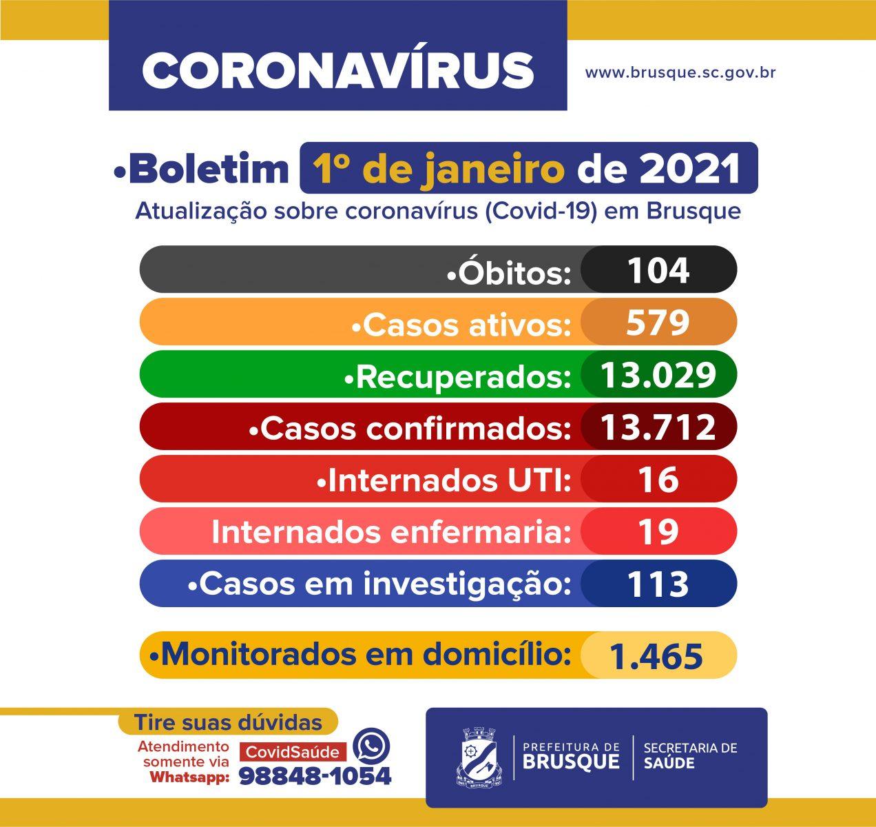Covid-19: Confira o boletim epidemiológico desta sexta-feira (01)