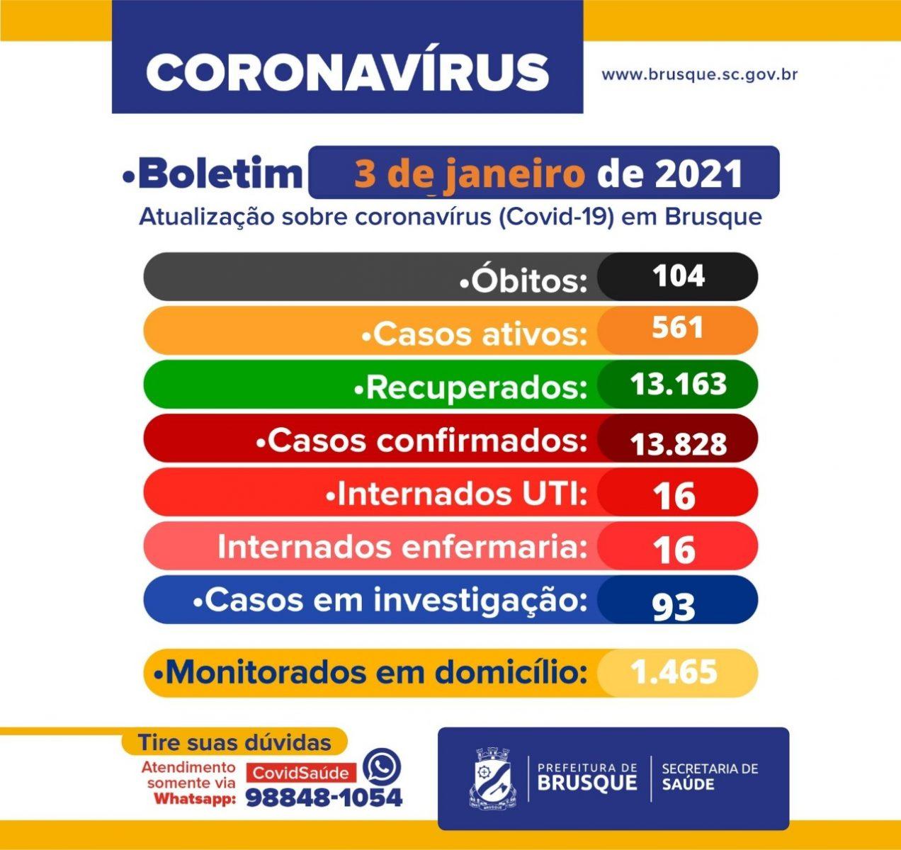 Covid-19: Confira o boletim epidemiológico deste domingo (03)