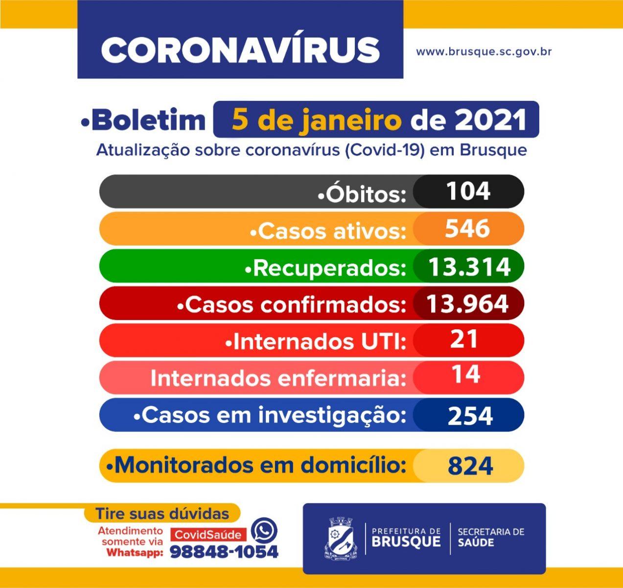 Covid-19: Confira o boletim epidemiológico desta terça-feira (5)