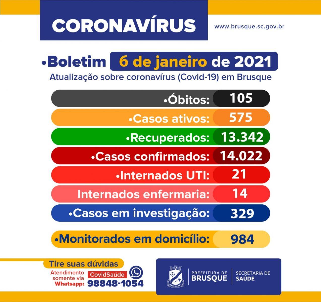 Covid-19: Confira o boletim epidemiológico desta quarta-feira (6)