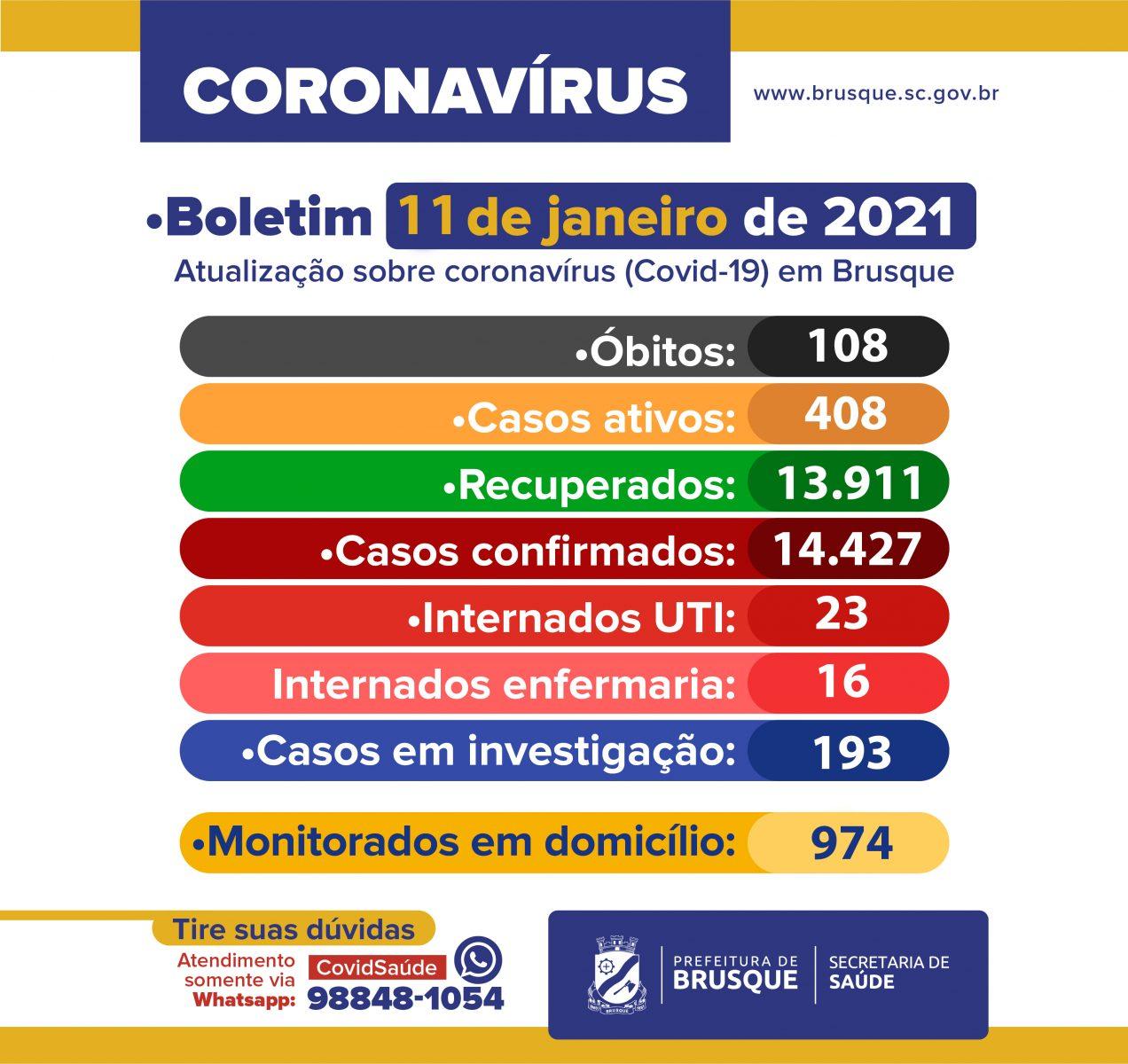 Covid-19: Confira o boletim epidemiológico desta segunda-feira (11)