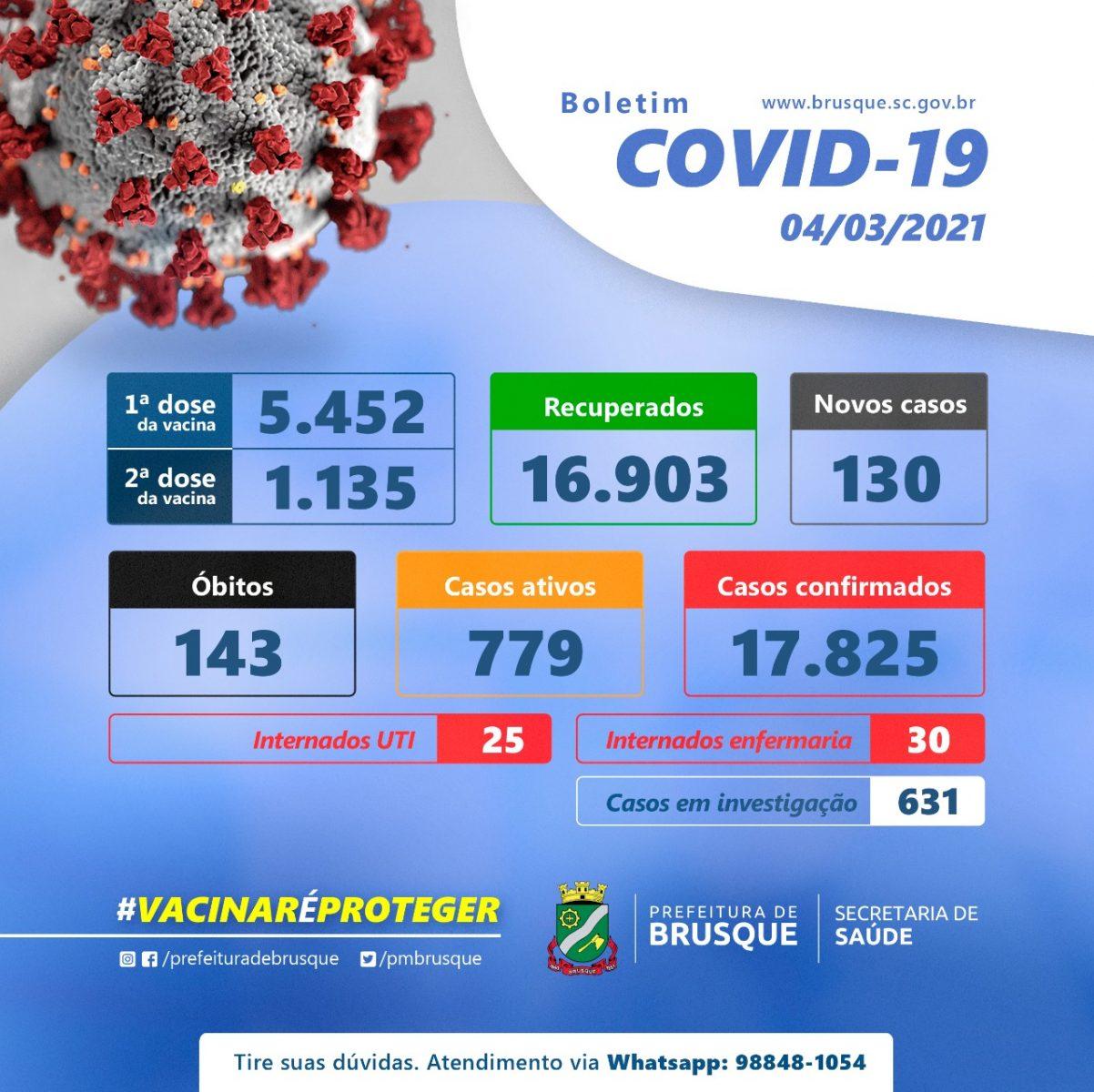 Covid-19: Confira o boletim epidemiológico desta quinta-feira (4)