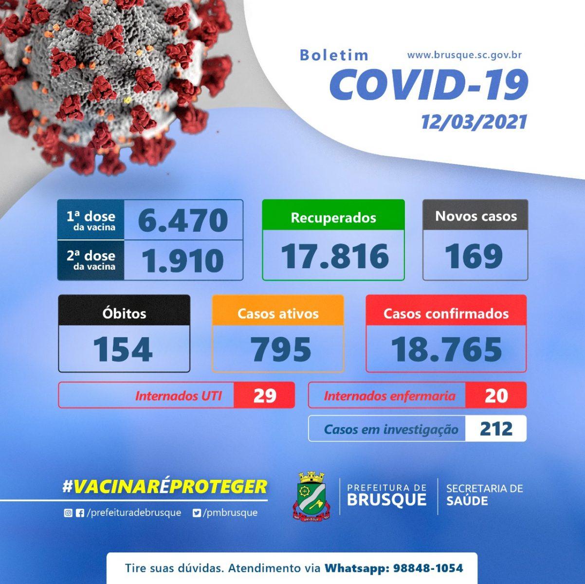 Covid-19: Confira o boletim epidemiológico desta sexta-feira (12)