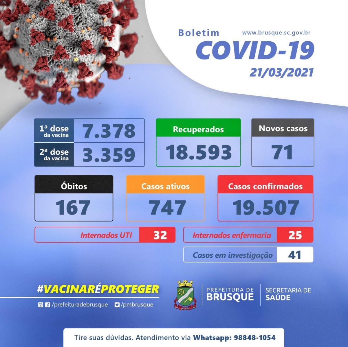 Covid-19: Confira o boletim epidemiológico deste domingo (21)