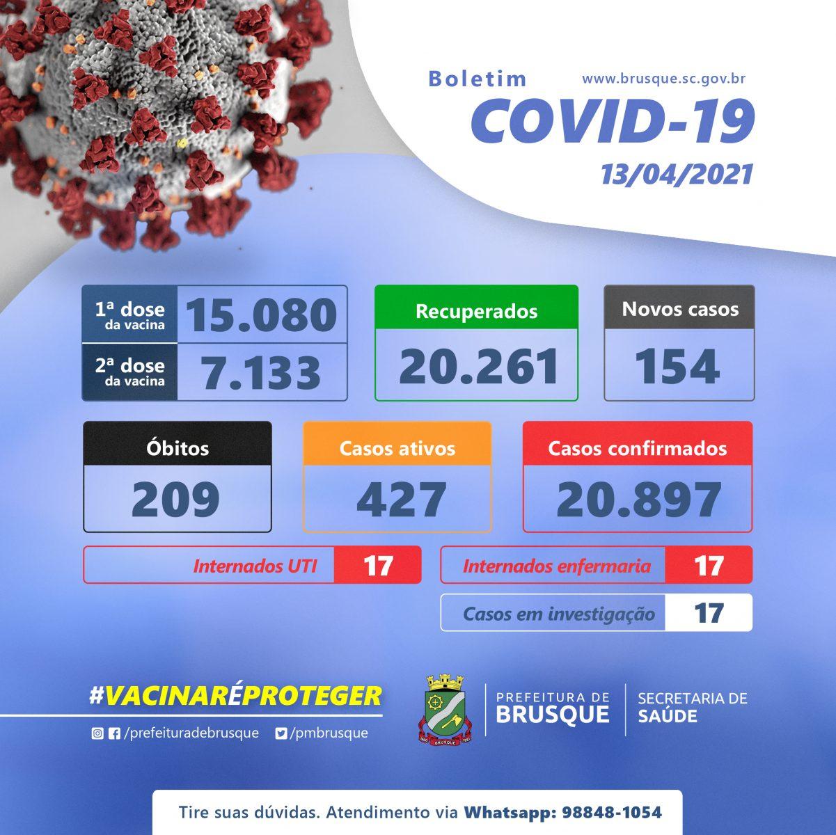 Covid 19: Confira o boletim epidemiológico desta terça-feira (13)