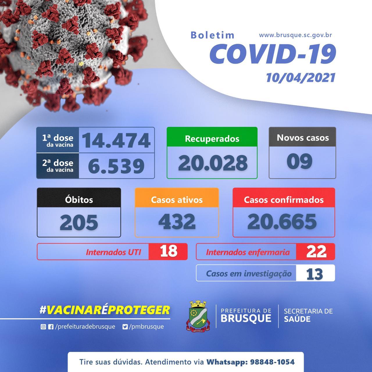 Covid-19: Boletim epidemiológico sábado (10/04)