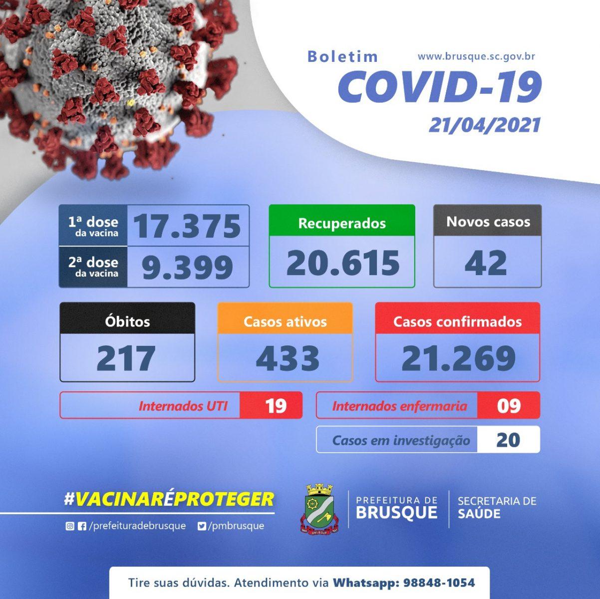 Covid 19: Confira o boletim epidemiológico desta quarta-feira (21)
