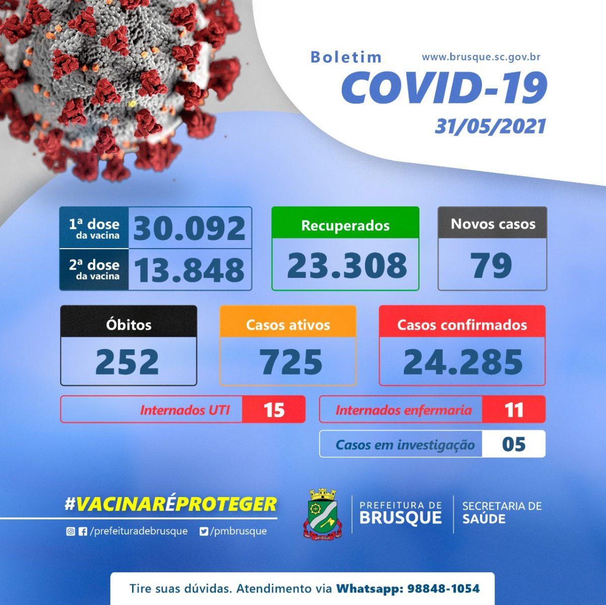 Covid-19: Confira o boletim epidemiológico desta segunda-feira (31)