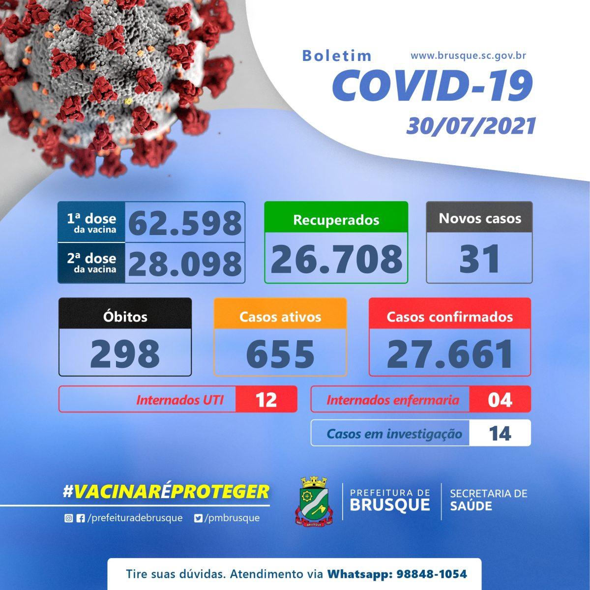 Covid-19: Confira o boletim epidemiológico desta sexta-feira (30)