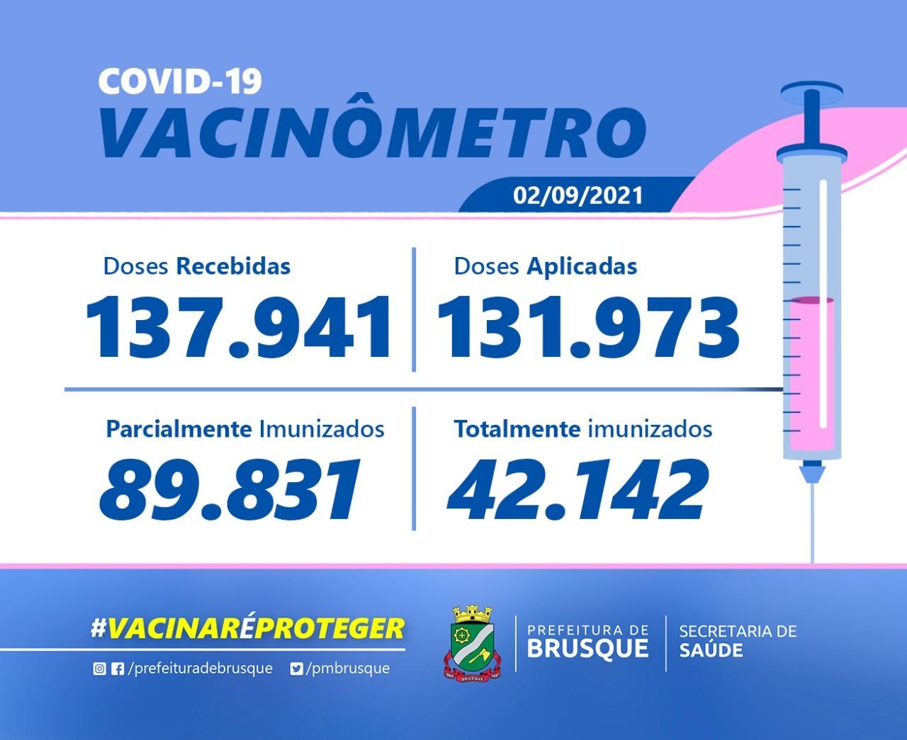 Covid-19: Confira o boletim de Vacinação desta quinta-feira (02)